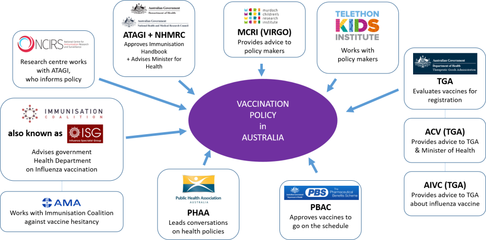 Vaccination-Policy-in-AU.png